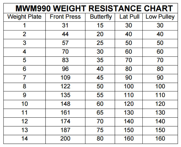 marcy mwm-990 home gym - weight ratios table