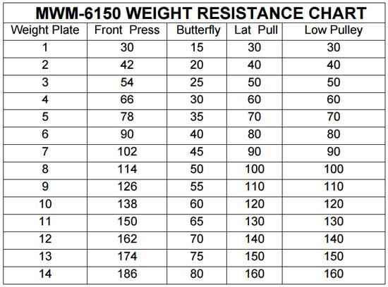 weight ratios - marcy mwm-6150